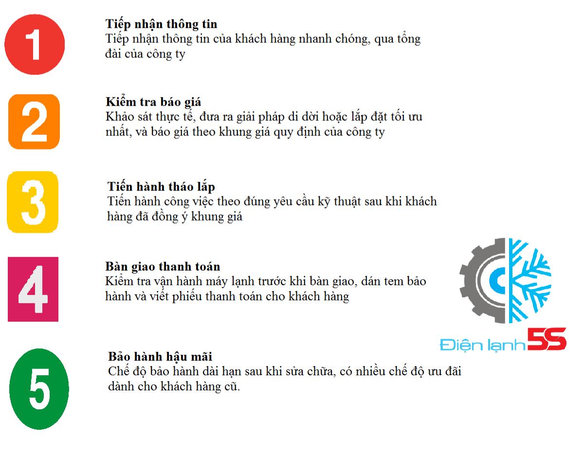 Dịch vụ tháo lắp máy lạnh Biên Hòa, Đồng Nai