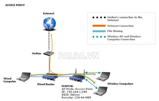 AP mode là gì ? Phân biệt AP mode và Router mode hiện nay.