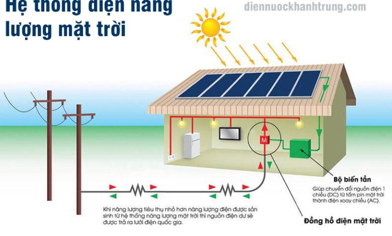 Hệ thống điện năng lượng mặt trời gồm những gì ?