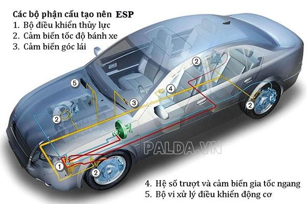 ESP là gì ? Tìm hiểu về hệ thống ESP trên ô tô