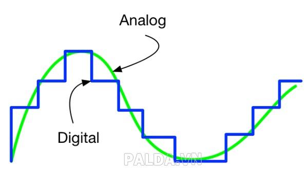 Analogue là gì? Phân biệt analogue và Digital 1 cách đơn giản nhất