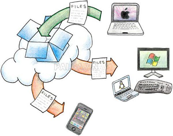 Dropbox là gì ? Tổng quan về dịch vụ lưu trữ Dropbox