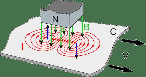 Dòng Điện Foucault xuất hiện khi nào ?