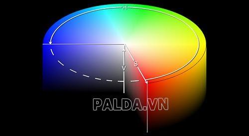 Color space là gì? Phân loại không gian màu