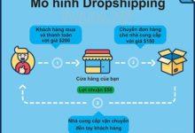 Dropshipping là gì? Những điều cần biết về dropshipping